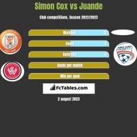 Simon Cox vs Juande h2h player stats