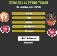 Simon Cox vs Kwame Yeboah h2h player stats