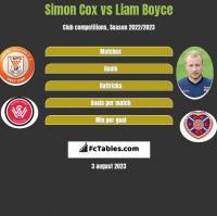 Simon Cox vs Liam Boyce h2h player stats