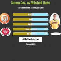 Simon Cox vs Mitchell Duke h2h player stats