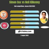 Simon Cox vs Neil Kilkenny h2h player stats