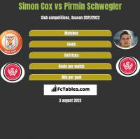 Simon Cox vs Pirmin Schwegler h2h player stats