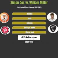 Simon Cox vs William Miller h2h player stats