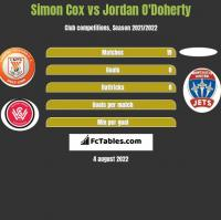Simon Cox vs Jordan O'Doherty h2h player stats