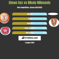 Simon Cox vs Nikola Mileusnic h2h player stats