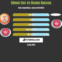 Simon Cox vs Keanu Baccus h2h player stats