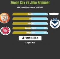 Simon Cox vs Jake Brimmer h2h player stats