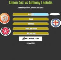 Simon Cox vs Anthony Lesiotis h2h player stats