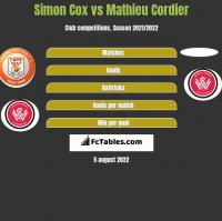 Simon Cox vs Mathieu Cordier h2h player stats