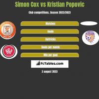 Simon Cox vs Kristian Popovic h2h player stats