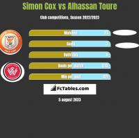 Simon Cox vs Alhassan Toure h2h player stats