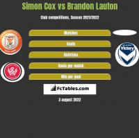 Simon Cox vs Brandon Lauton h2h player stats