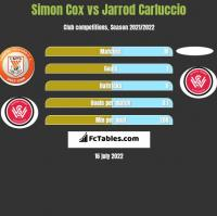 Simon Cox vs Jarrod Carluccio h2h player stats