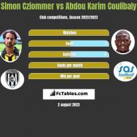 Simon Cziommer vs Abdou Karim Coulibaly h2h player stats