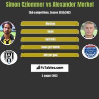 Simon Cziommer vs Alexander Merkel h2h player stats