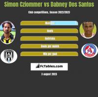 Simon Cziommer vs Dabney Dos Santos h2h player stats