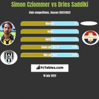 Simon Cziommer vs Dries Saddiki h2h player stats