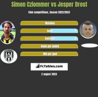 Simon Cziommer vs Jesper Drost h2h player stats