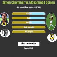 Simon Cziommer vs Mohammed Osman h2h player stats