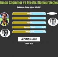 Simon Cziommer vs Orestis Kiomourtzoglou h2h player stats