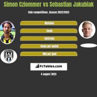 Simon Cziommer vs Sebastian Jakubiak h2h player stats