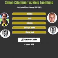 Simon Cziommer vs Niels Leemhuis h2h player stats
