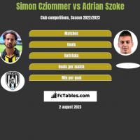 Simon Cziommer vs Adrian Szoke h2h player stats