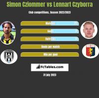 Simon Cziommer vs Lennart Czyborra h2h player stats