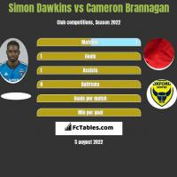 Simon Dawkins vs Cameron Brannagan h2h player stats
