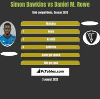 Simon Dawkins vs Daniel M. Rowe h2h player stats