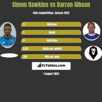 Simon Dawkins vs Darron Gibson h2h player stats