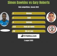 Simon Dawkins vs Gary Roberts h2h player stats