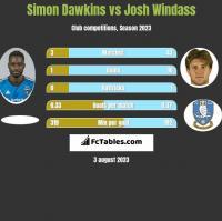 Simon Dawkins vs Josh Windass h2h player stats