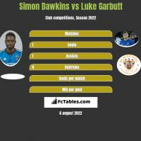 Simon Dawkins vs Luke Garbutt h2h player stats