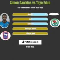 Simon Dawkins vs Tayo Edun h2h player stats