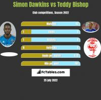 Simon Dawkins vs Teddy Bishop h2h player stats