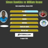 Simon Dawkins vs William Keane h2h player stats