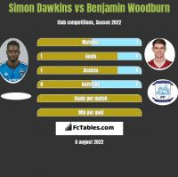 Simon Dawkins vs Benjamin Woodburn h2h player stats