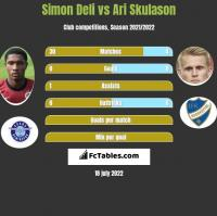 Simon Deli vs Ari Skulason h2h player stats