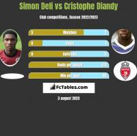 Simon Deli vs Cristophe Diandy h2h player stats