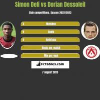 Simon Deli vs Dorian Dessoleil h2h player stats