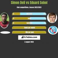 Simon Deli vs Eduard Sobol h2h player stats