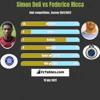 Simon Deli vs Federico Ricca h2h player stats