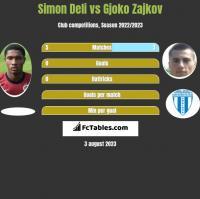 Simon Deli vs Gjoko Zajkov h2h player stats