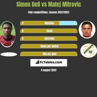Simon Deli vs Matej Mitrovic h2h player stats