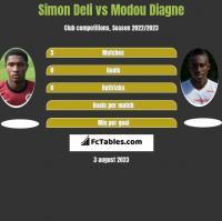 Simon Deli vs Modou Diagne h2h player stats