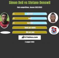 Simon Deli vs Stefano Denswil h2h player stats