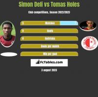 Simon Deli vs Tomas Holes h2h player stats