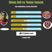 Simon Deli vs Tomas Soucek h2h player stats