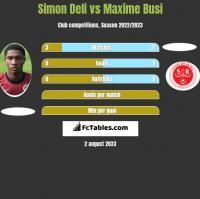 Simon Deli vs Maxime Busi h2h player stats